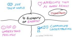 Empathy Image 1